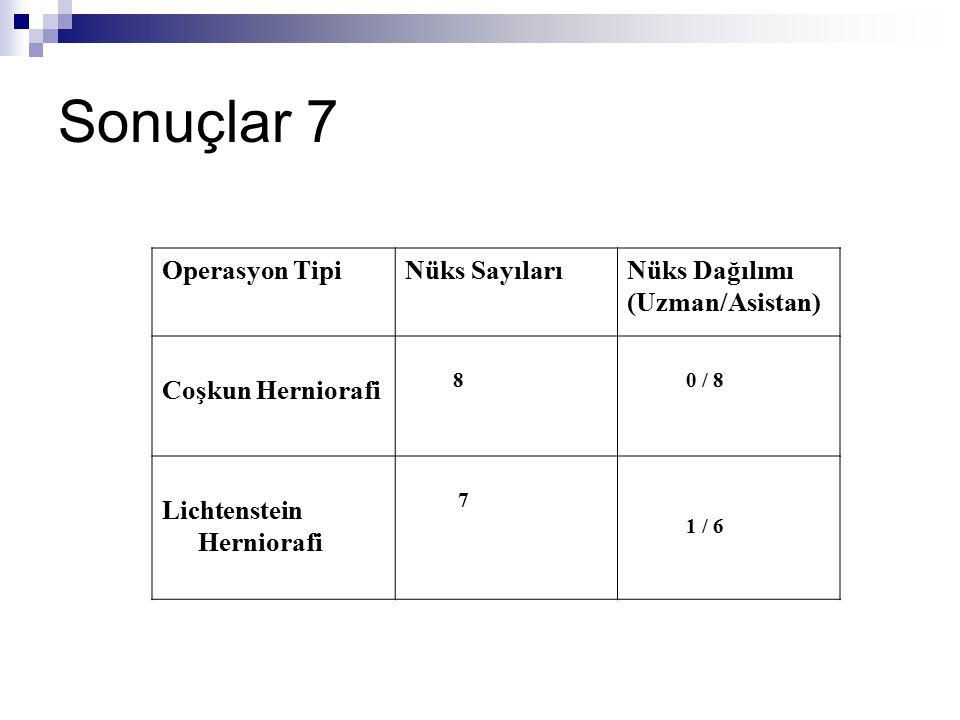 Sonuçlar 7 Operasyon TipiNüks SayılarıNüks Dağılımı (Uzman/Asistan) Coşkun Herniorafi 8 0 / 8 Lichtenstein Herniorafi 7 1 / 6
