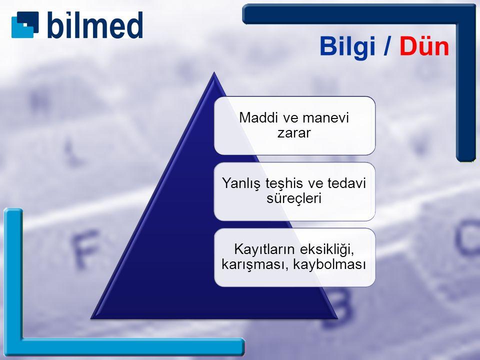 TEKNOLOJİ SİSTEM İNSAN Bilgi / Bugün