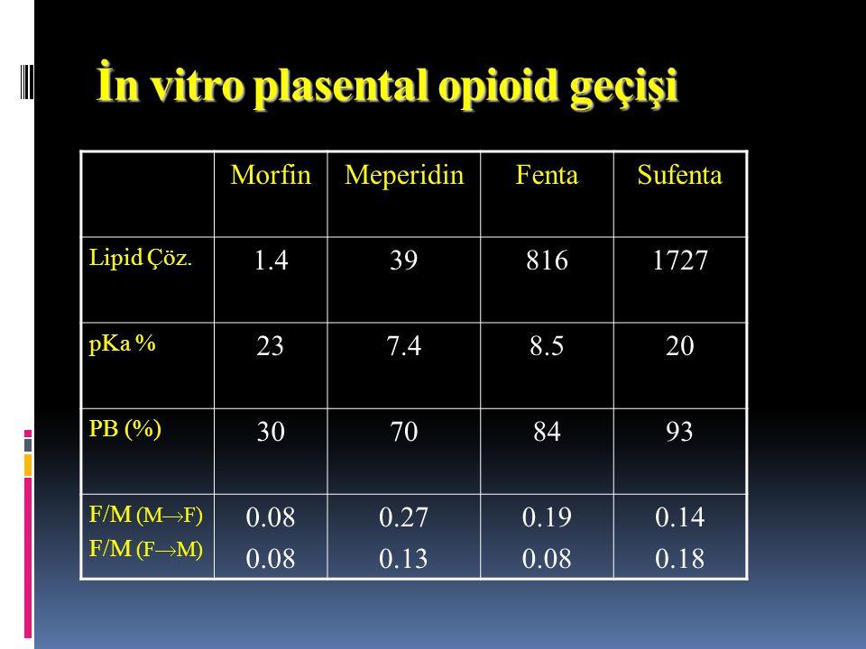 İn vitro plasental opioid geçişi MorfinMeperidinFentaSufenta Lipid Çöz. 1.4398161727 pKa % 237.48.520 PB (%) 30708493 F/M (M  F) F/M (F  M) 0.08 0.2