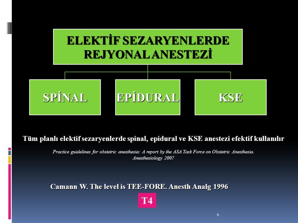 4 ELEKTİF SEZARYENLERDE REJYONAL ANESTEZİ SPİNALEPİDURALKSE Tüm planlı elektif sezaryenlerde spinal, epidural ve KSE anestezi efektif kullanılır Pract