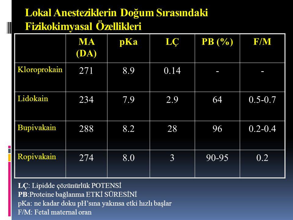 Lokal Anesteziklerin Doğum Sırasındaki Fizikokimyasal Özellikleri MA (DA) pKaLÇPB (%)F/M Kloroprokain 2718.90.14-- Lidokain 2347.92.9640.5-0.7 Bupivak