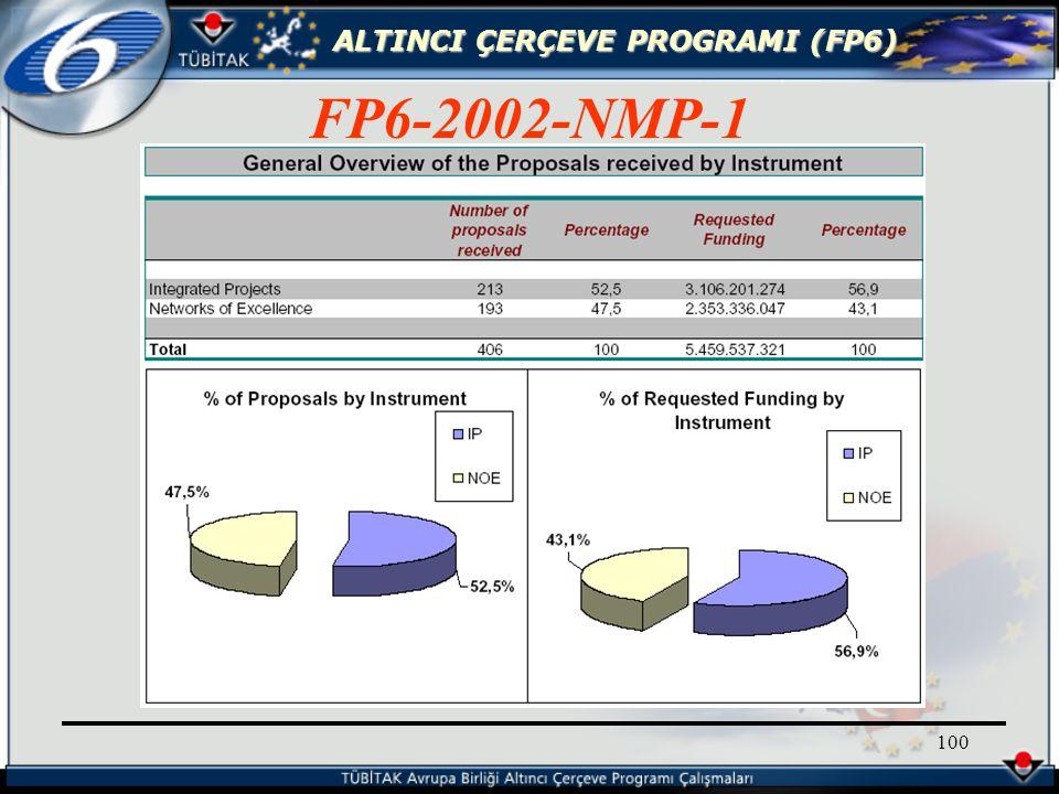 ALTINCI ÇERÇEVE PROGRAMI (FP6) 100 FP6-2002-NMP-1