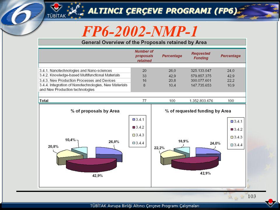 ALTINCI ÇERÇEVE PROGRAMI (FP6) 103 FP6-2002-NMP-1