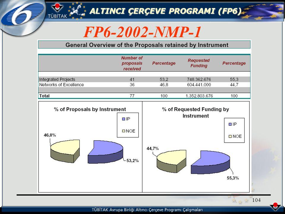 ALTINCI ÇERÇEVE PROGRAMI (FP6) 104 FP6-2002-NMP-1