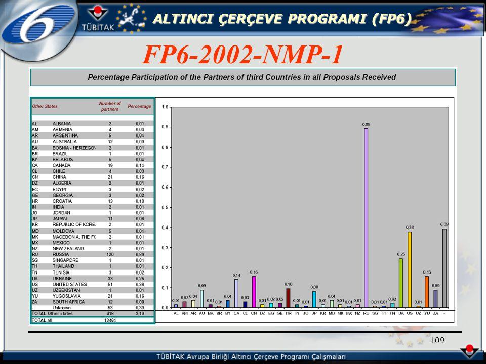 ALTINCI ÇERÇEVE PROGRAMI (FP6) 109 FP6-2002-NMP-1