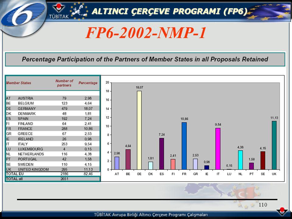 ALTINCI ÇERÇEVE PROGRAMI (FP6) 110 FP6-2002-NMP-1