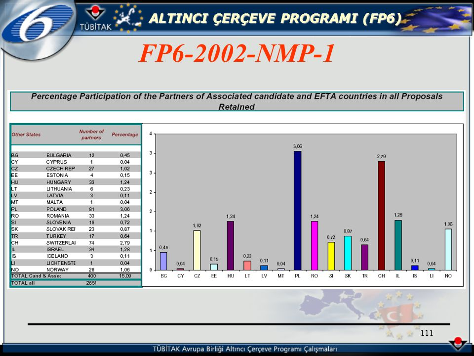 ALTINCI ÇERÇEVE PROGRAMI (FP6) 111 FP6-2002-NMP-1