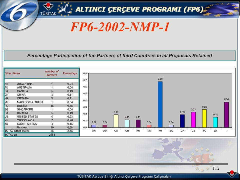 ALTINCI ÇERÇEVE PROGRAMI (FP6) 112 FP6-2002-NMP-1
