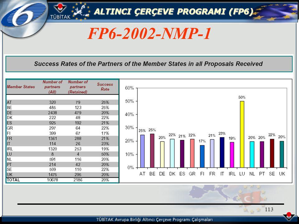 ALTINCI ÇERÇEVE PROGRAMI (FP6) 113 FP6-2002-NMP-1