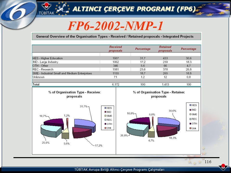 ALTINCI ÇERÇEVE PROGRAMI (FP6) 116 FP6-2002-NMP-1