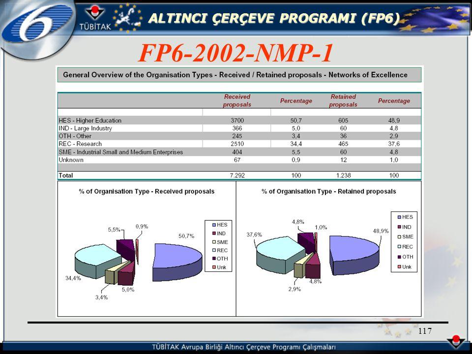 ALTINCI ÇERÇEVE PROGRAMI (FP6) 117 FP6-2002-NMP-1