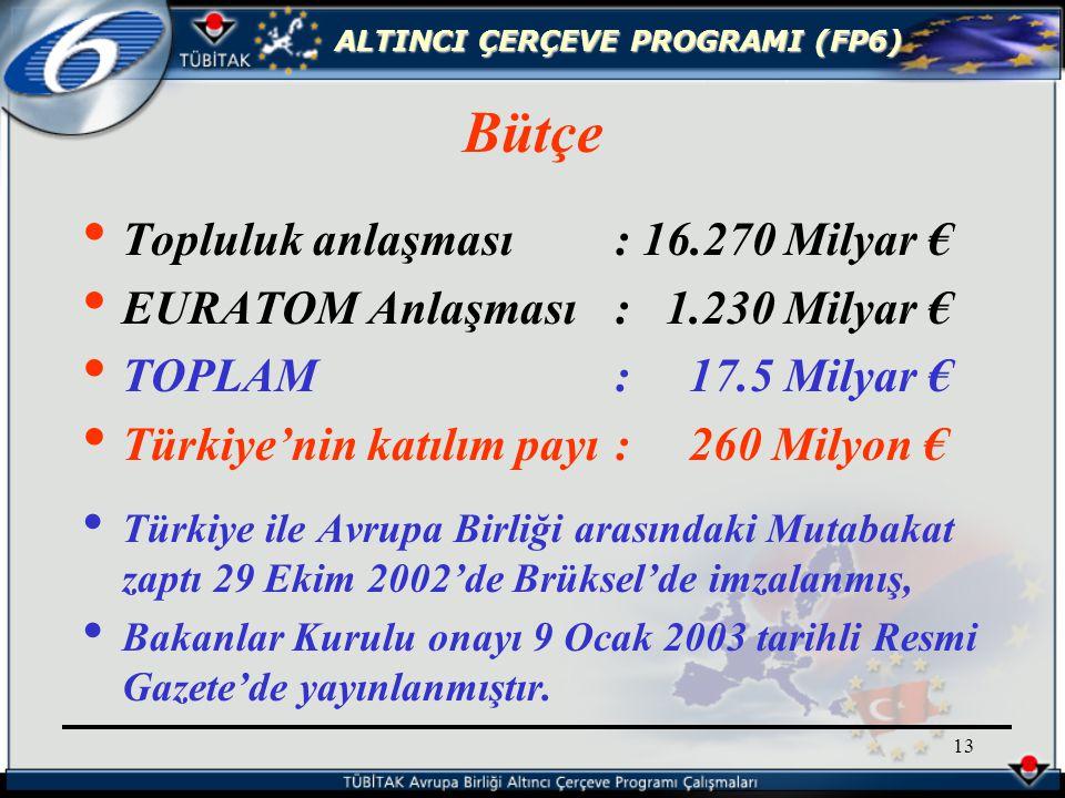 ALTINCI ÇERÇEVE PROGRAMI (FP6) 13 Bütçe Topluluk anlaşması : 16.270 Milyar € EURATOM Anlaşması: 1.230 Milyar € TOPLAM: 17.5 Milyar € Türkiye'nin katılım payı: 260 Milyon € Türkiye ile Avrupa Birliği arasındaki Mutabakat zaptı 29 Ekim 2002'de Brüksel'de imzalanmış, Bakanlar Kurulu onayı 9 Ocak 2003 tarihli Resmi Gazete'de yayınlanmıştır.