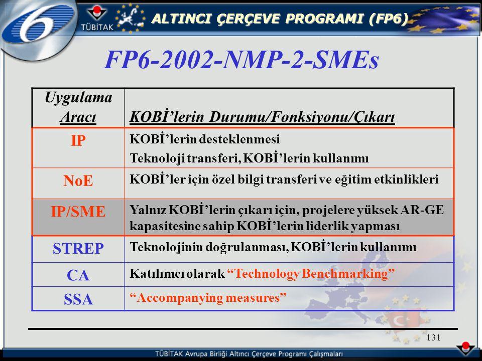 ALTINCI ÇERÇEVE PROGRAMI (FP6) 131 FP6-2002-NMP-2-SMEs Uygulama AracıKOBİ'lerin Durumu/Fonksiyonu/Çıkarı IP KOBİ'lerin desteklenmesi Teknoloji transferi, KOBİ'lerin kullanımı NoE KOBİ'ler için özel bilgi transferi ve eğitim etkinlikleri IP/SME Yalnız KOBİ'lerin çıkarı için, projelere yüksek AR-GE kapasitesine sahip KOBİ'lerin liderlik yapması STREP Teknolojinin doğrulanması, KOBİ'lerin kullanımı CA Katılımcı olarak Technology Benchmarking SSA Accompanying measures