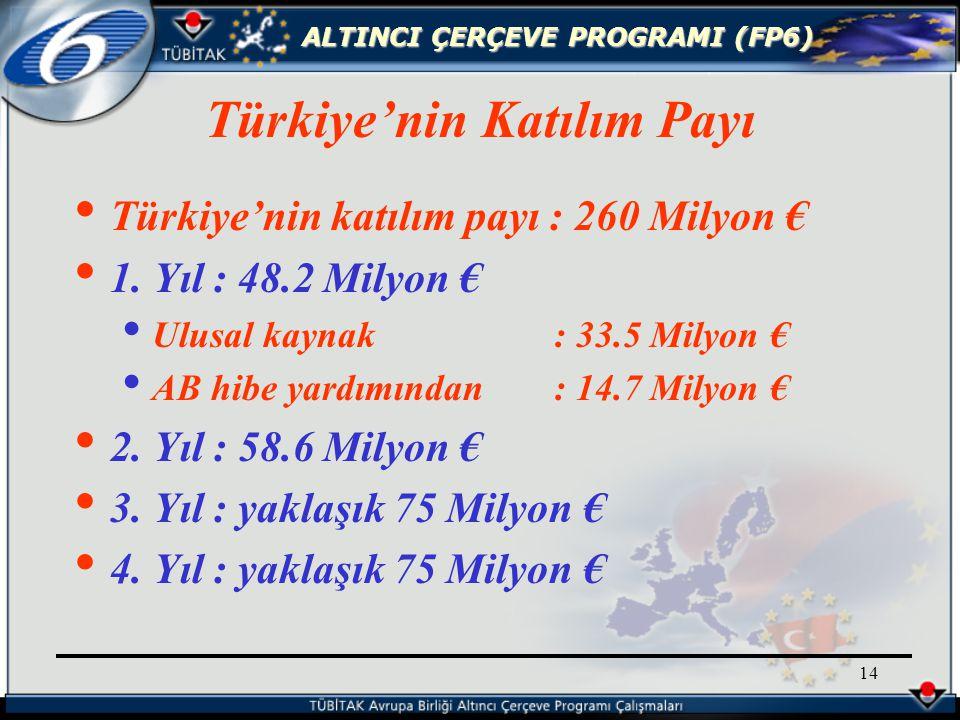 ALTINCI ÇERÇEVE PROGRAMI (FP6) 14 Türkiye'nin katılım payı : 260 Milyon € 1.
