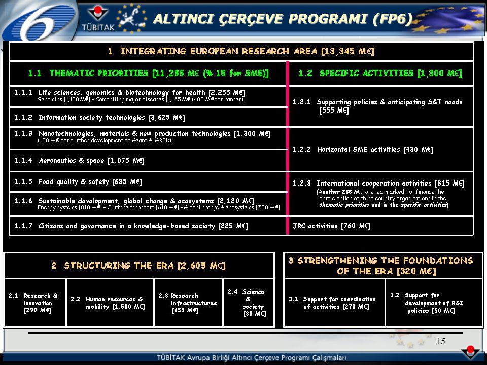 ALTINCI ÇERÇEVE PROGRAMI (FP6) 15