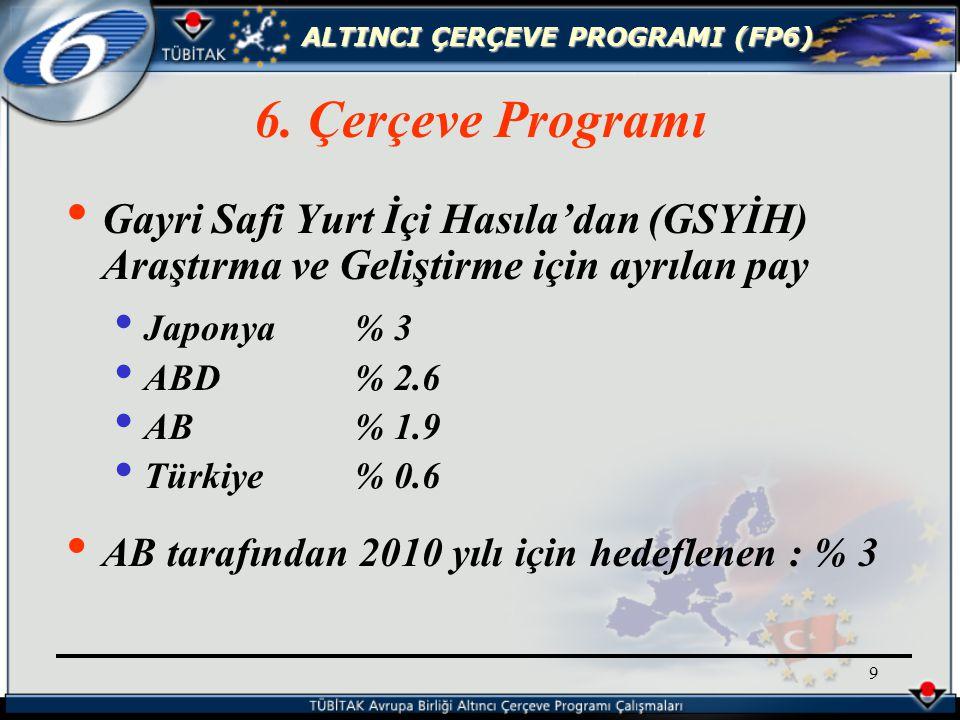 ALTINCI ÇERÇEVE PROGRAMI (FP6) 9 Gayri Safi Yurt İçi Hasıla'dan (GSYİH) Araştırma ve Geliştirme için ayrılan pay Japonya% 3 ABD% 2.6 AB% 1.9 Türkiye% 0.6 AB tarafından 2010 yılı için hedeflenen : % 3 6.