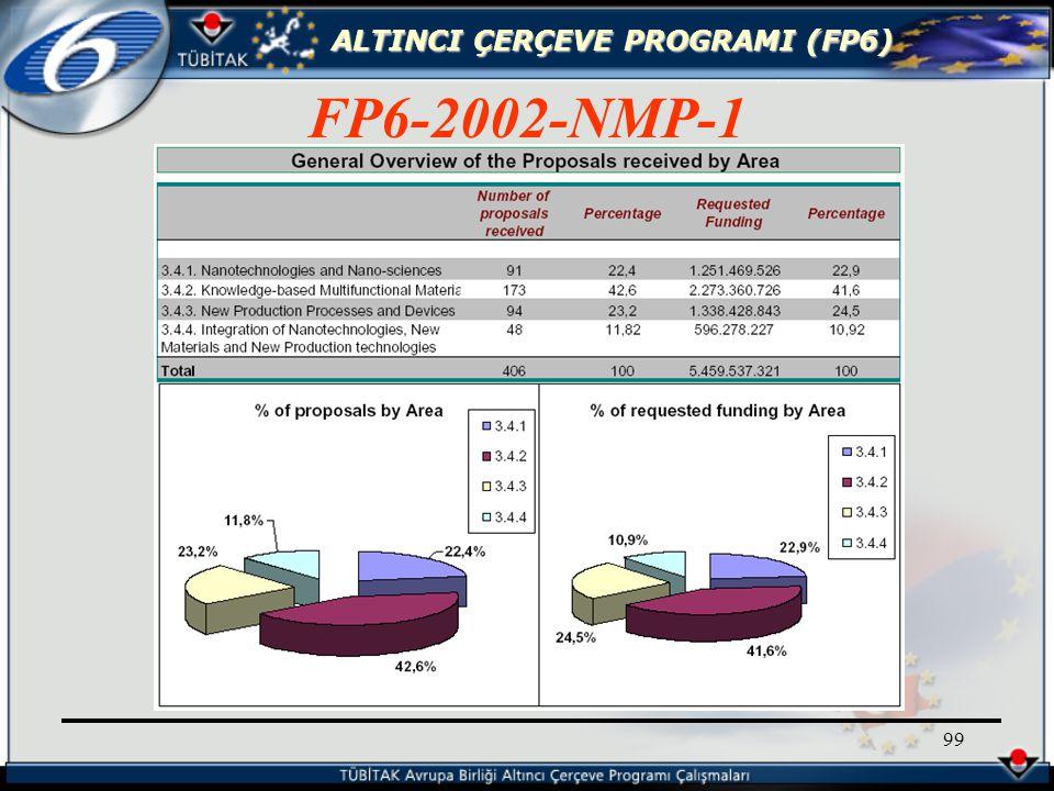 ALTINCI ÇERÇEVE PROGRAMI (FP6) 99 FP6-2002-NMP-1