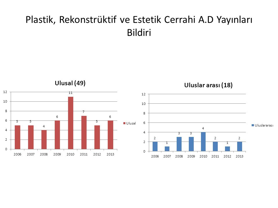 Plastik, Rekonstrüktif ve Estetik Cerrahi A.D Yayınları Bildiri