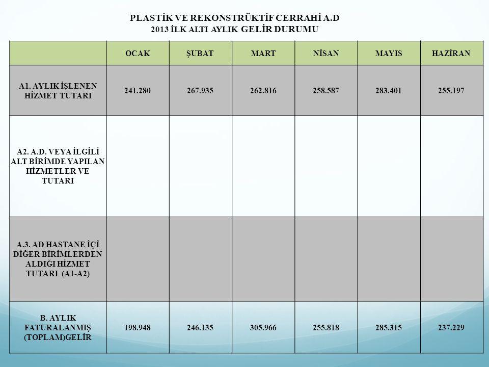 PLASTİK VE REKONSTRÜKTİF CERRAHİ A.D 2013 İLK ALTI AYLIK GELİR DURUMU OCAKŞUBATMARTNİSANMAYISHAZİRAN A1. AYLIK İŞLENEN HİZMET TUTARI 241.280267.935262