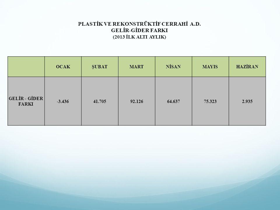 PLASTİK VE REKONSTRÜKTİF CERRAHİ A.D. GELİR-GİDER FARKI (2013 İLK ALTI AYLIK) OCAKŞUBATMARTNİSANMAYISHAZİRAN GELİR - GİDER FARKI -3.43641.70592.12664.