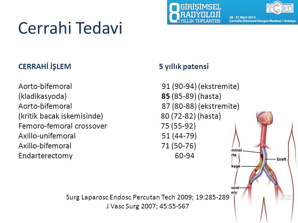 Cerrahi Tedavi CERRAHİ İŞLEM 5 yıllık patensi Aorto-bifemoral 91 (90-94) (ekstremite) (kladikasyoda) 85 (85-89) (hasta) Aorto-bifemoral 87 (80-88) (ek