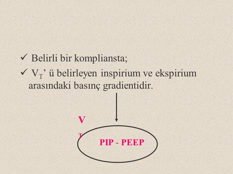 Belirli bir kompliansta; V T ' ü belirleyen inspirium ve ekspirium arasındaki basınç gradientidir. PIP - PEEP VTVT