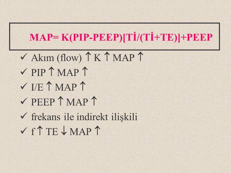 MAP= K(PIP-PEEP)[Tİ/(Tİ+TE)]+PEEP Akım (flow)  K  MAP  PIP  MAP  I/E  MAP  PEEP  MAP  frekans ile indirekt ilişkili f  TE  MAP 
