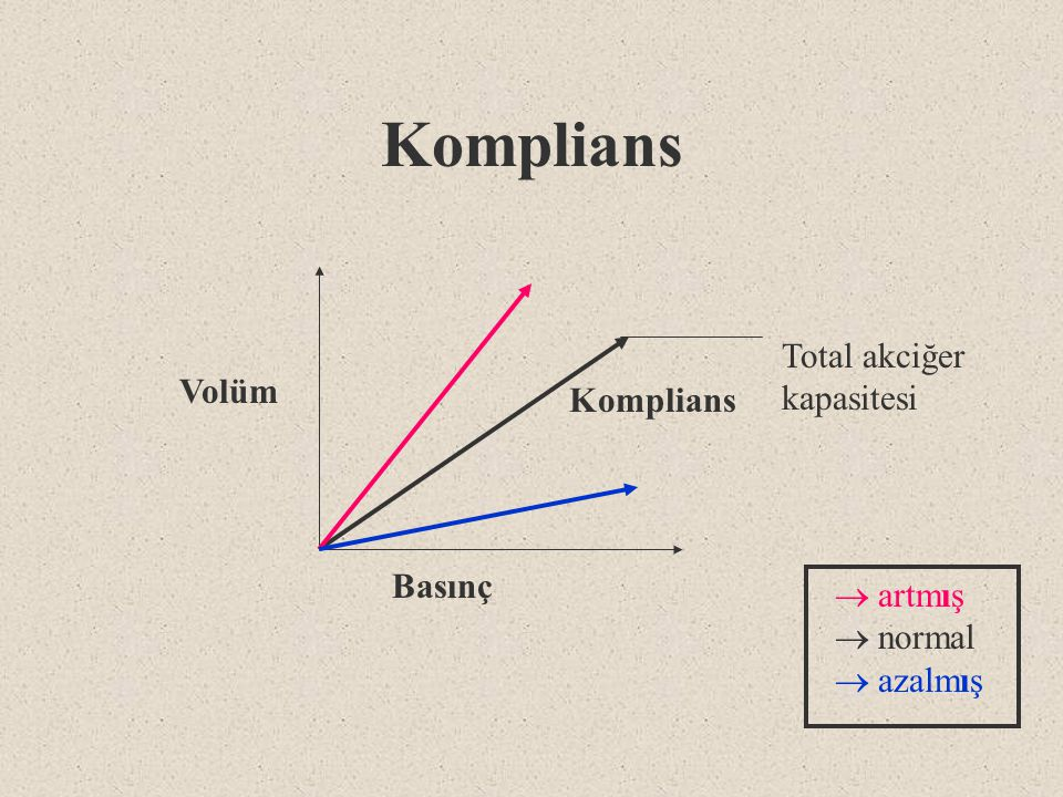 Rezistans: akciğer ve havayollarının, hava akımına karşı gösterdikleri direnç R=  P/  F Zaman Sabiti (Time constant) l Rezistans X Komplians l  V/  P X  P/  F =  V/  F l 1 TC a eşit sürede basıncın % 63 ü oluşur.