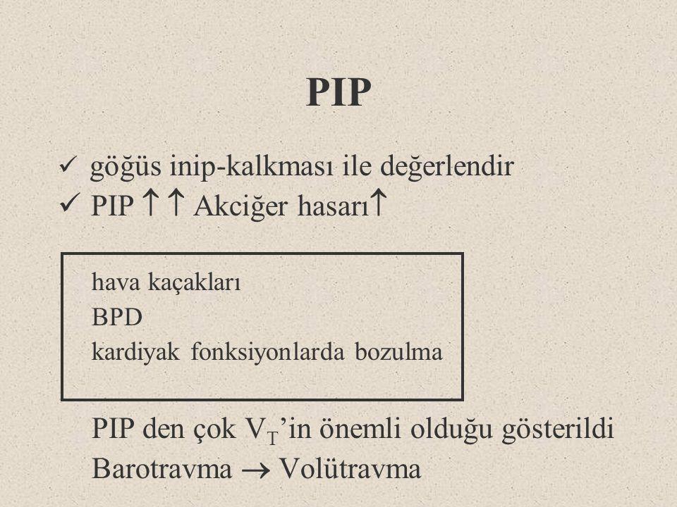 PIP göğüs inip-kalkması ile değerlendir PIP   Akciğer hasarı  hava kaçakları BPD kardiyak fonksiyonlarda bozulma PIP den çok V T 'in önemli olduğu