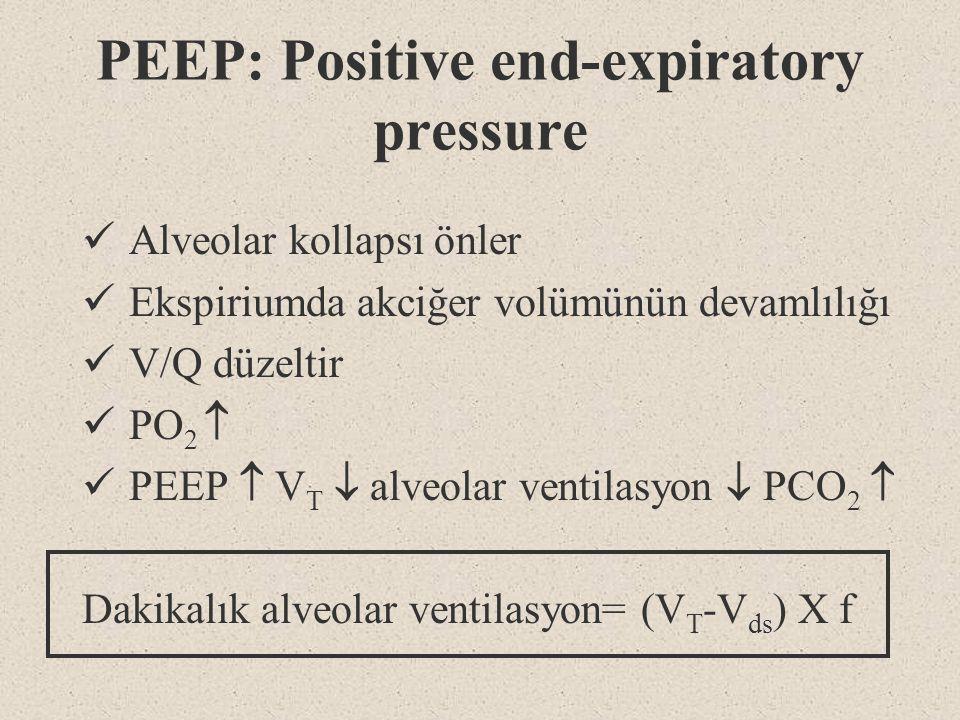 PEEP: Positive end-expiratory pressure Alveolar kollapsı önler Ekspiriumda akciğer volümünün devamlılığı V/Q düzeltir PO 2  PEEP  V T  alveolar ven