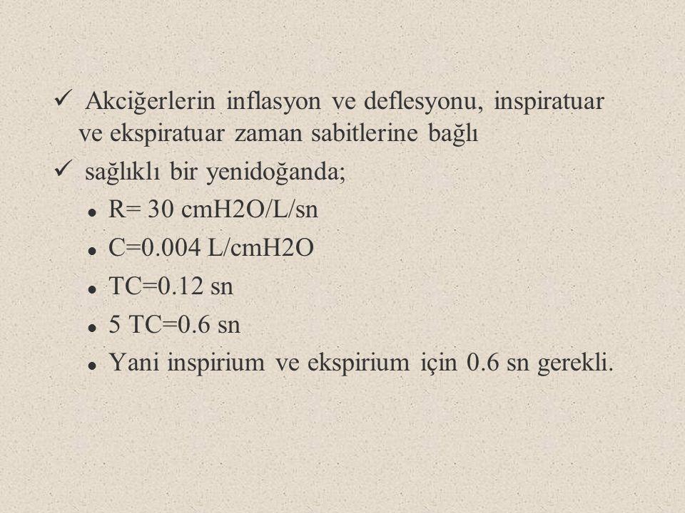 Akciğerlerin inflasyon ve deflesyonu, inspiratuar ve ekspiratuar zaman sabitlerine bağlı sağlıklı bir yenidoğanda; l R= 30 cmH2O/L/sn l C=0.004 L/cmH2