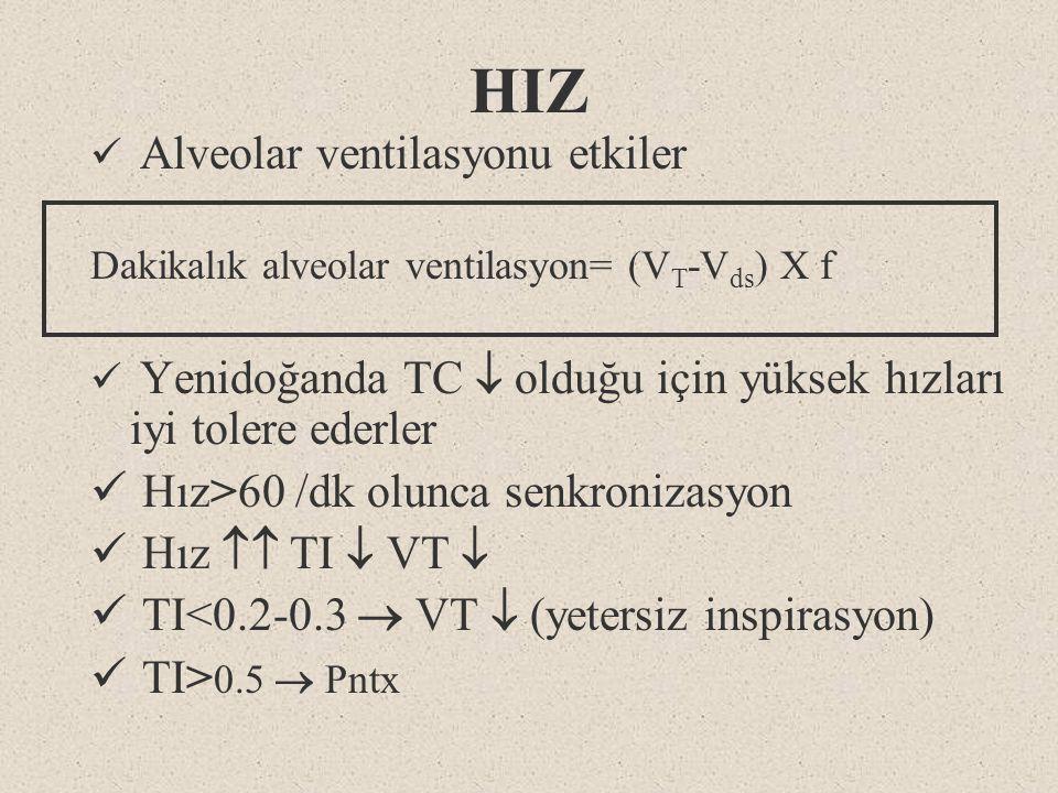 HIZ Alveolar ventilasyonu etkiler Dakikalık alveolar ventilasyon= (V T -V ds ) X f Yenidoğanda TC  olduğu için yüksek hızları iyi tolere ederler Hız>