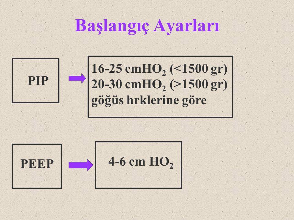 Başlangıç Ayarları 16-25 cmHO 2 (<1500 gr) 20-30 cmHO 2 (>1500 gr) göğüs hrklerine göre PIP PEEP 4-6 cm HO 2