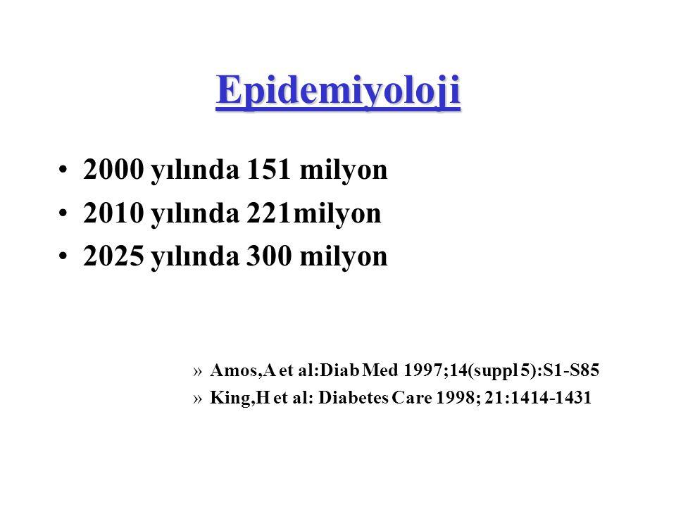 Epidemiyoloji 2000 yılında 151 milyon 2010 yılında 221milyon 2025 yılında 300 milyon »Amos,A et al:Diab Med 1997;14(suppl 5):S1-S85 »King,H et al: Dia