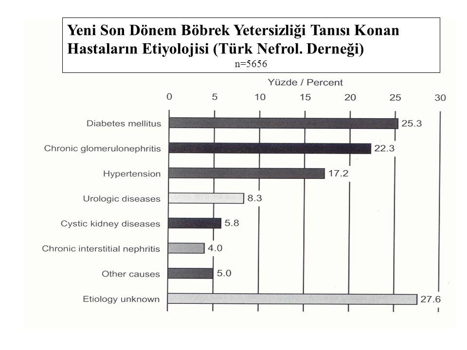 Yeni Son Dönem Böbrek Yetersizliği Tanısı Konan Hastaların Etiyolojisi (Türk Nefrol. Derneği) n=5656
