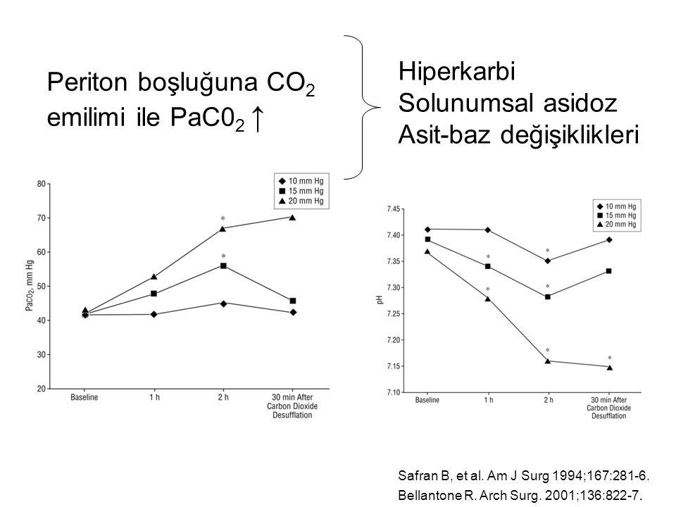 Periton boşluğuna CO 2 emilimi ile PaC0 2 ↑ Hiperkarbi Solunumsal asidoz Asit-baz değişiklikleri Safran B, et al. Am J Surg 1994;167:281-6. Bellantone