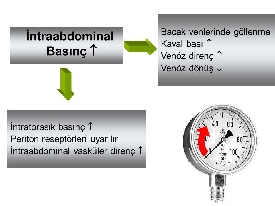 İntraabdominal Basınç  Bacak venlerinde göllenme Kaval bası  Venöz direnç  Venöz dönüş  İntratorasik basınç  Periton reseptörleri uyarılır İntraa