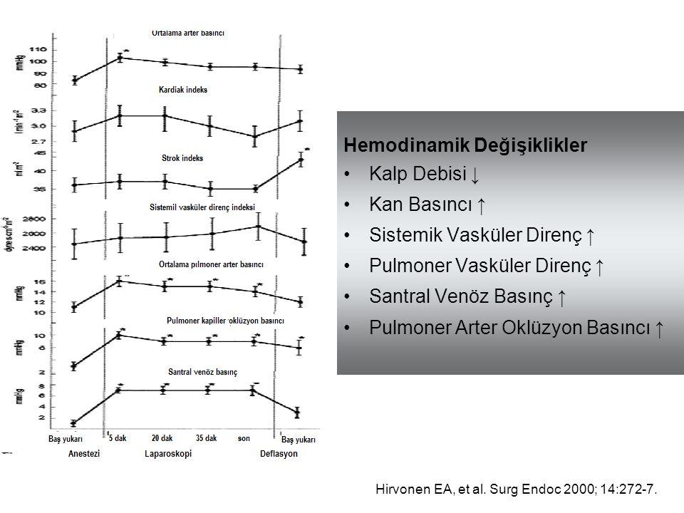 Hirvonen EA, et al. Surg Endoc 2000; 14:272-7. Hemodinamik Değişiklikler Kalp Debisi ↓ Kan Basıncı ↑ Sistemik Vasküler Direnç ↑ Pulmoner Vasküler Dire