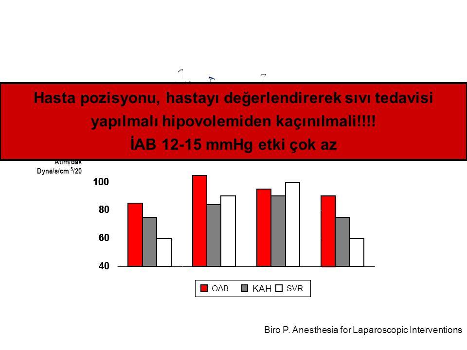 40 60 80 100 120 OAB KAH SVR 40 60 80 100 120 40 60 80 100 120 BazalPnömoperitonyum mmHg Atım/dak Dyne/s/cm -5 /20 Biro P. Anesthesia for Laparoscopic