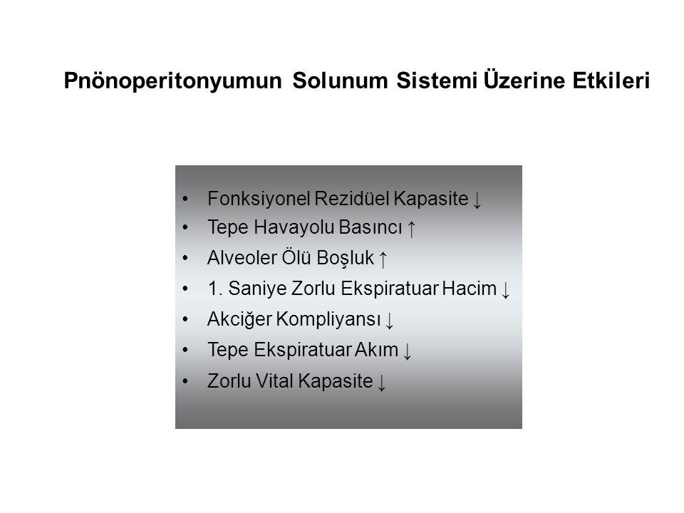 Pnönoperitonyumun Solunum Sistemi Üzerine Etkileri Fonksiyonel Rezidüel Kapasite ↓ Tepe Havayolu Basıncı ↑ Alveoler Ölü Boşluk ↑ 1. Saniye Zorlu Ekspi