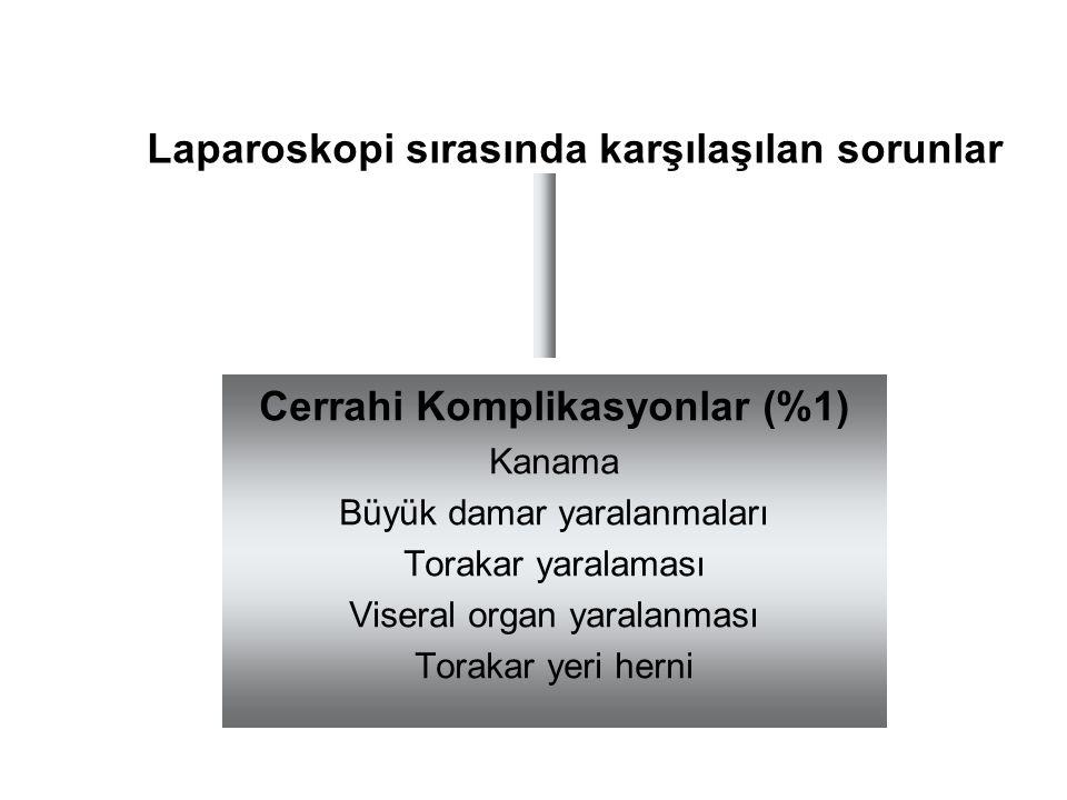 Laparoskopi sırasında karşılaşılan sorunlar Cerrahi Komplikasyonlar (%1) Kanama Büyük damar yaralanmaları Torakar yaralaması Viseral organ yaralanması