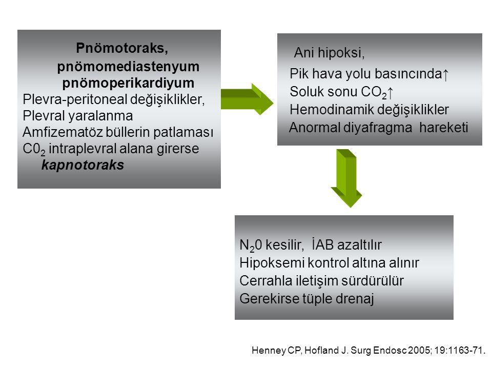 Pnömotoraks, pnömomediastenyum pnömoperikardiyum Plevra-peritoneal değişiklikler, Plevral yaralanma Amfizematöz büllerin patlaması C0 2 intraplevral a