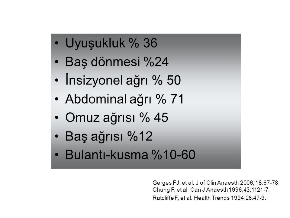 Uyuşukluk % 36 Baş dönmesi %24 İnsizyonel ağrı % 50 Abdominal ağrı % 71 Omuz ağrısı % 45 Baş ağrısı %12 Bulantı-kusma %10-60 Gerges FJ, et al. J of Cl
