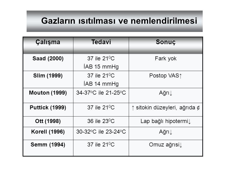 Gazların ısıtılması ve nemlendirilmesi ÇalışmaTedaviSonuç Saad (2000)37 ile 21 0 C İAB 15 mmHg Fark yok Slim (1999)37 ile 21 0 C İAB 14 mmHg Postop VA