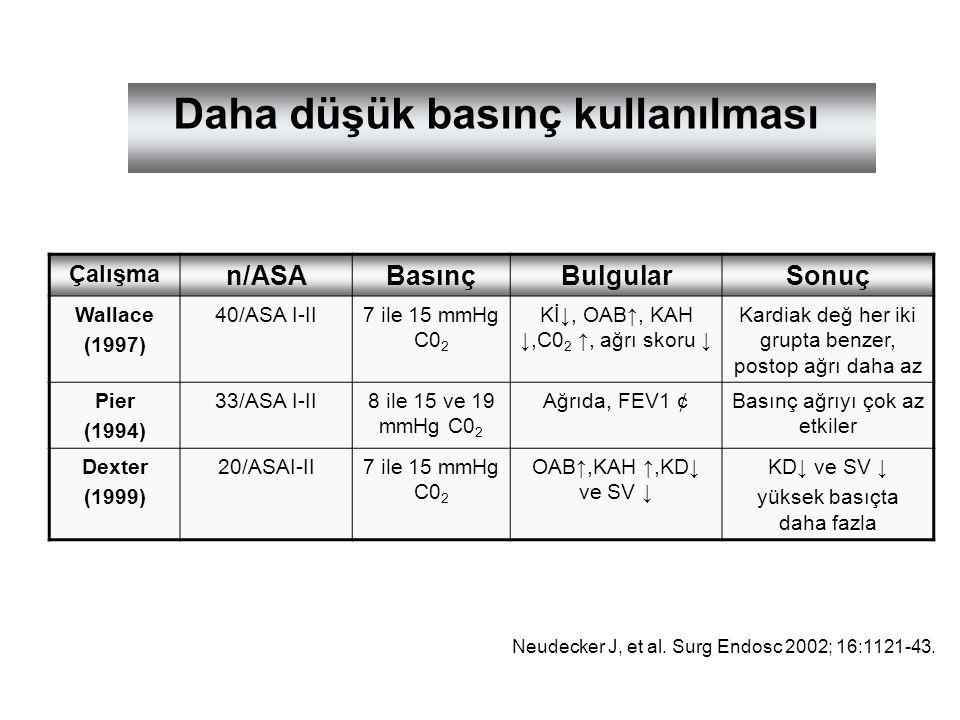 Daha düşük basınç kullanılması Çalışma n/ASABasınçBulgularSonuç Wallace (1997) 40/ASA I-II7 ile 15 mmHg C0 2 Kİ↓, OAB↑, KAH ↓,C0 2 ↑, ağrı skoru ↓ Kar