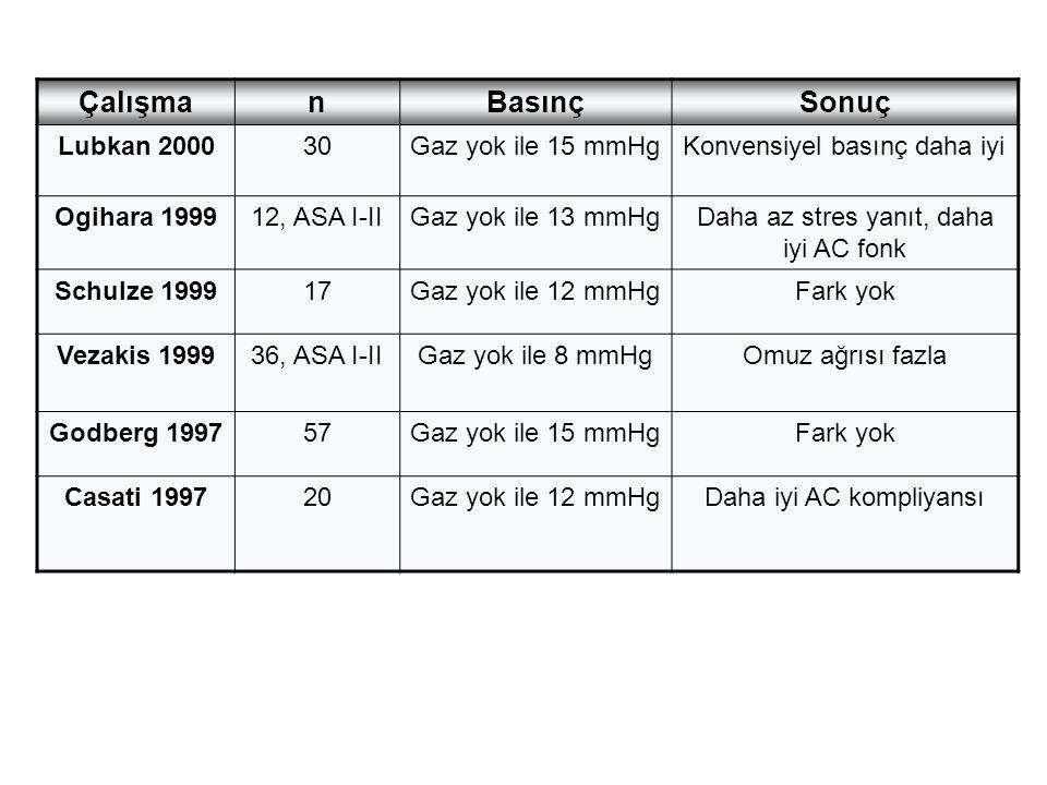 ÇalışmanBasınçSonuç Lubkan 200030Gaz yok ile 15 mmHgKonvensiyel basınç daha iyi Ogihara 199912, ASA I-IIGaz yok ile 13 mmHgDaha az stres yanıt, daha i