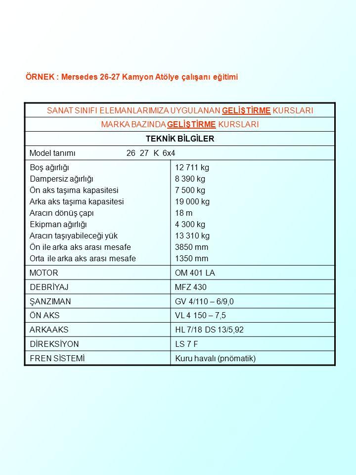 SANAT SINIFI ELEMANLARIMIZA UYGULANAN GELİŞTİRME KURSLARI MARKA BAZINDA GELİŞTİRME KURSLARI TEKNİK BİLGİLER Model tanımı 26 27 K 6x4 Boş ağırlığı Damp