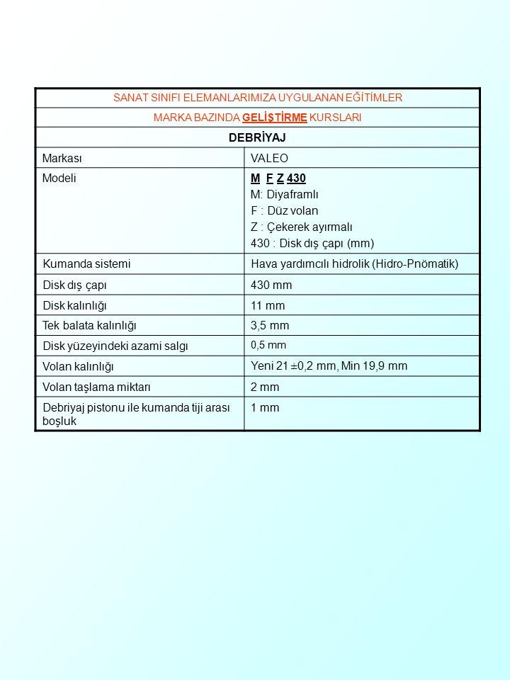 SANAT SINIFI ELEMANLARIMIZA UYGULANAN EĞİTİMLER MARKA BAZINDA GELİŞTİRME KURSLARI DEBRİYAJ MarkasıVALEO ModeliM F Z 430 M: Diyaframlı F : Düz volan Z