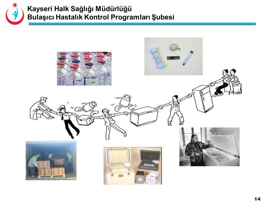 15 Ev tipi buzdolapları…...