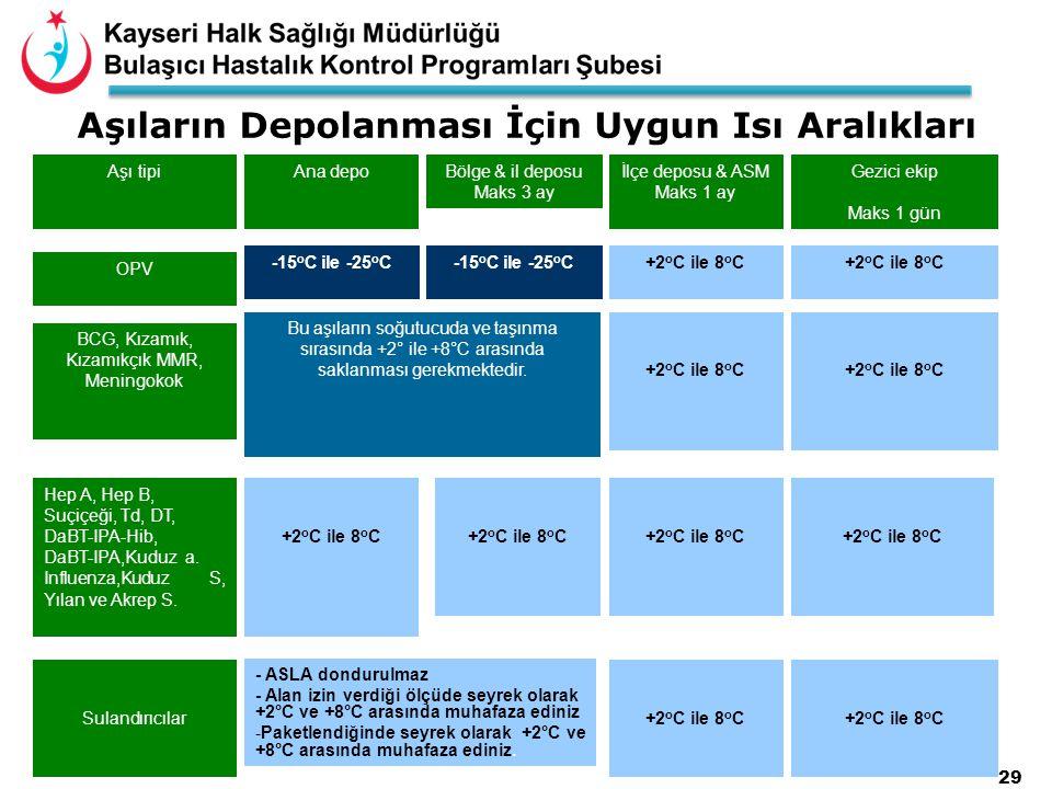 29 Aşı tipi Aşıların Depolanması İçin Uygun Isı Aralıkları Ana depoBölge & il deposu Maks 3 ay İlçe deposu & ASM Maks 1 ay Gezici ekip Maks 1 gün OPV -15 o C ile -25 o C +2 o C ile 8 o C BCG, Kızamık, Kızamıkçık MMR, Meningokok Bu aşıların soğutucuda ve taşınma sırasında +2° ile +8°C arasında saklanması gerekmektedir.+2 o C ile 8 o C Hep A, Hep B, Suçiçeği, Td, DT, DaBT-IPA-Hib, DaBT-IPA,Kuduz a.